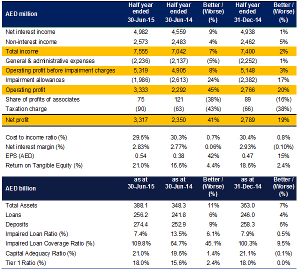 Emirates NBD Announces First Half 2015 Results | Emirates NBD